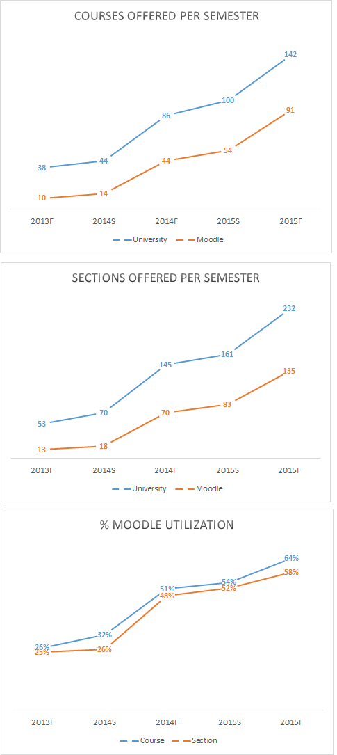2015 Fall Moodle Statistics